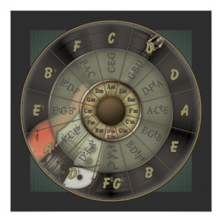 Circle Of Fifths - Vintage Guitar Poster