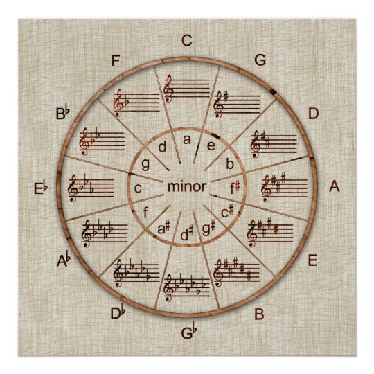 circle of fifths wheel of wood for musicians poster. Black Bedroom Furniture Sets. Home Design Ideas