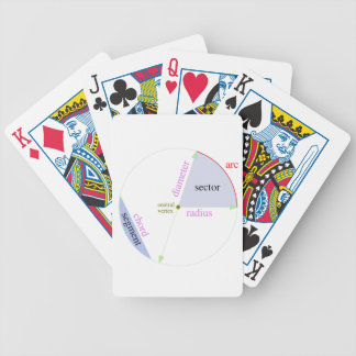 Circle parts labeled bicycle playing cards