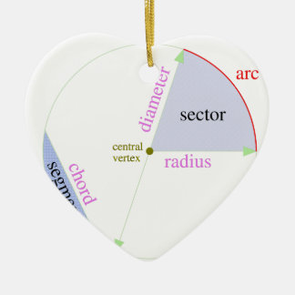 Circle parts labeled Double-Sided heart ceramic christmas ornament