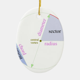 Circle parts labeled Double-Sided oval ceramic christmas ornament