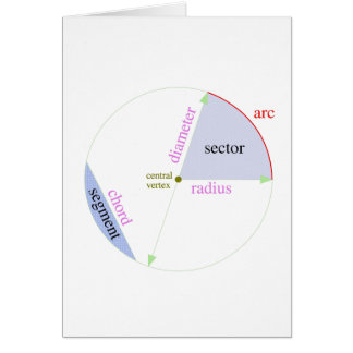 Circle parts labeled greeting card