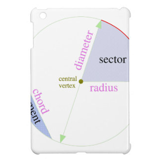 Circle parts labeled iPad mini covers