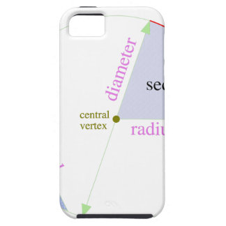Circle parts labeled iPhone SE/5/5s case
