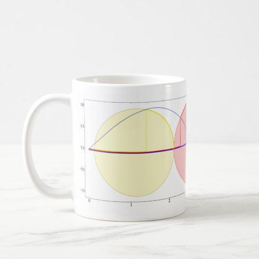 Circles and Sine Classic White Coffee Mug