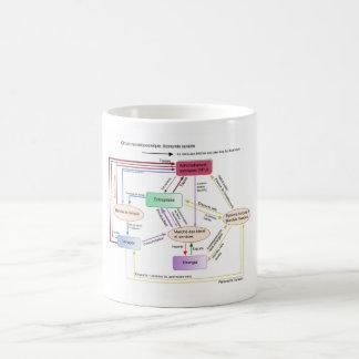 Circuit macréconomique des flux financiers coffee mug