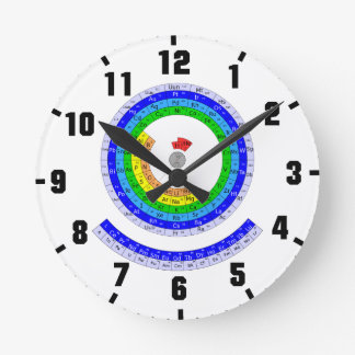 Circular Periodic table of elements Round Clocks