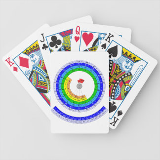 Circular periodic table card deck