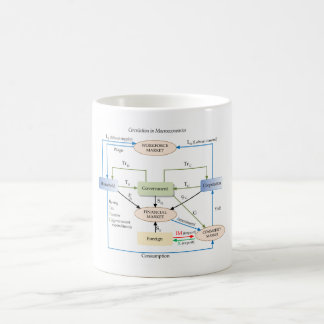 Circulation Diagram in Macroeconomics Coffee Mug