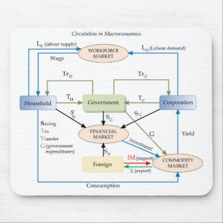 Circulation Diagram in Macroeconomics Mouse Pad