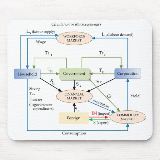 Circulation Diagram in Macroeconomics Mouse Pads