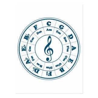 Círculo azul de quintos postales