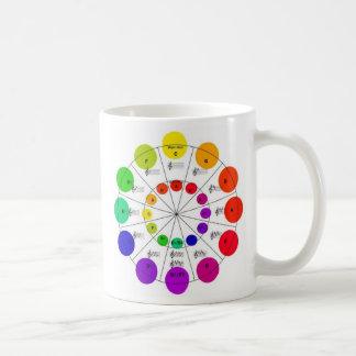 Círculo colorido de la taza de la rueda de quintos