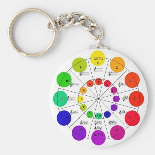 Círculo colorido del llavero de la rueda de quinto