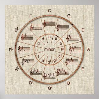 Círculo de la rueda de quintos de la madera para póster