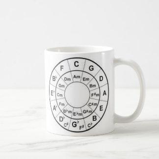 círculo de la taza de café de los cuartos