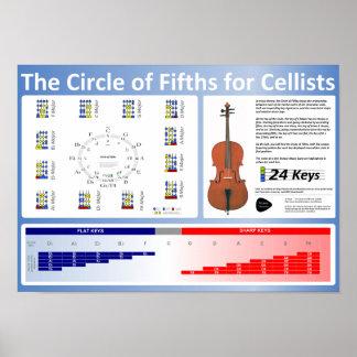 Círculo de los quintos para el poster de los violo