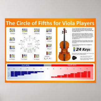Círculo de los quintos para los jugadores de la vi póster
