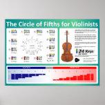 Círculo de los quintos para los violinistas posters