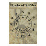 Círculo de quintos impresiones