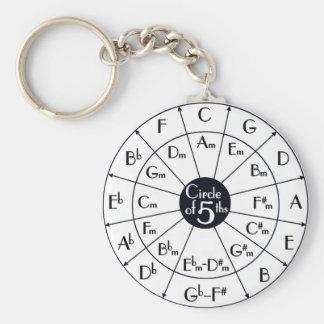 Círculo de quintos llaveros personalizados
