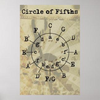 Círculo de quintos póster