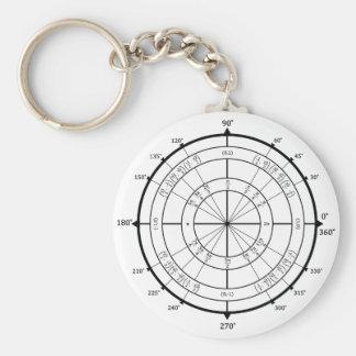Círculo de unidad del friki de la matemáticas llavero