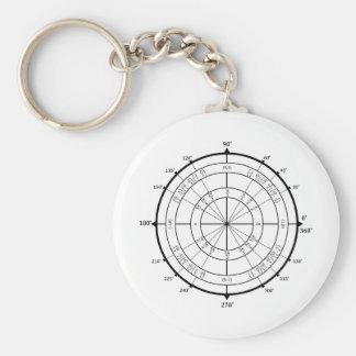 Círculo de unidad del friki de la matemáticas llaveros personalizados