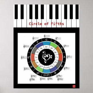 Círculo del poster de los quintos