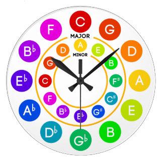 Círculo del reloj de los quintos