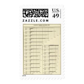 Clases por los estados en 1880 sello