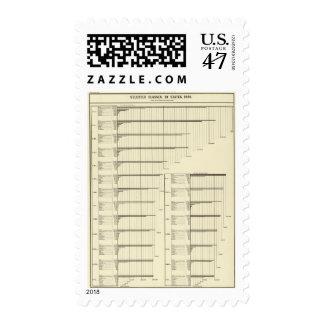 Clases por los estados en 1880 timbre postal