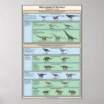 Clasificación del dinosaurio simplificada impresiones