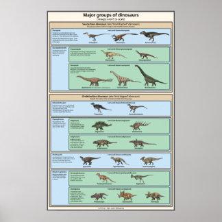 Clasificación del dinosaurio simplificada póster