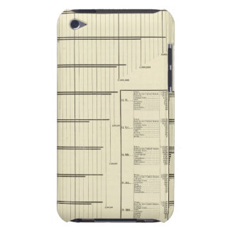 Classes by states in 1880 iPod touch Case-Mate case