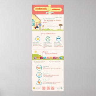 Cláusulas condicionales: extremidades y trucos. póster