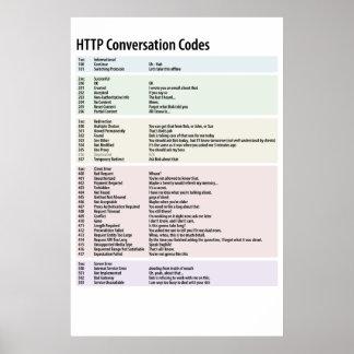 Códigos de la conversación del HTTP - modificados  Póster