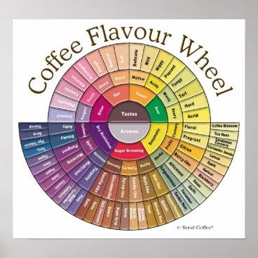 Coffee Themed Coffee Flavour Wheel Wall Art - Large