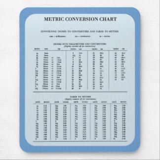 Cojín de ratón métrico de la tabla de conversión alfombrillas de raton