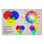Color chart color wheel poster