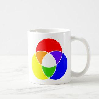 color venn diagram classic white coffee mug