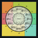 """Colorful Circle of Fifths for the Musician&#39;s Wall Faux Canvas Print<br><div class=""""desc"""">Whether you have a full-blown music studio or simply part of a room,  you&#39;ll enjoy having the ever-useful circle of fifths always there when you need it,  the colors a bright and cheerful addition to the room.</div>"""