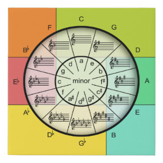 Colorful Circle of Fifths for the Musician's Wall Faux Canvas Print