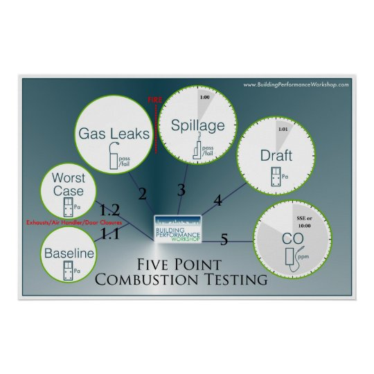 Combustion Testing Protocol Poster
