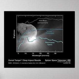 Comet Tempel 1 Deep Impact Results - Spitzer Poster