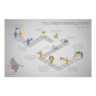 Cómo el márketing del afiliado trabaja el poster