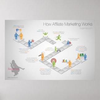Cómo el márketing del afiliado trabaja el poster póster