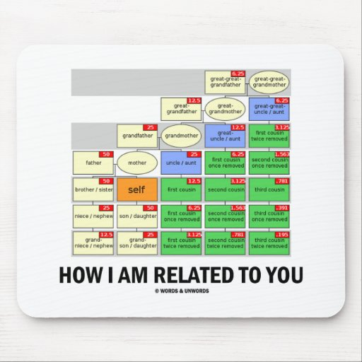 Cómo me relaciono con usted (los parentescos genét tapete de ratón
