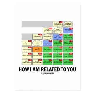 Cómo me relaciono con usted los parentescos genét tarjeta postal