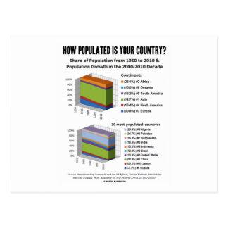 ¿Cómo Populated es su país? (Demografía)
